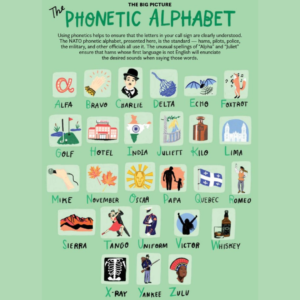 Toφωνητικό αλφάβητο